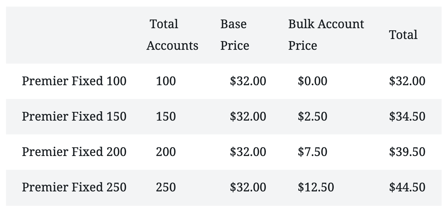 New Fixed Tier table, 100 - 250 accounts at 50 account increments, between $32 and $44.50.